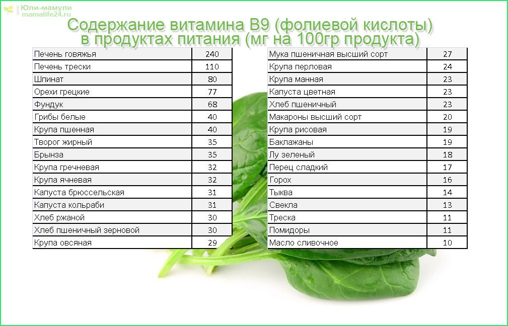 Содержание витамина В9 (фолиевой кислоты) в продуктах таблица