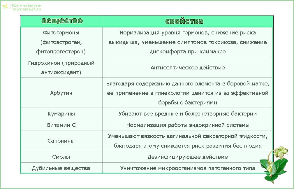 боровая матк содержит вещества таблица