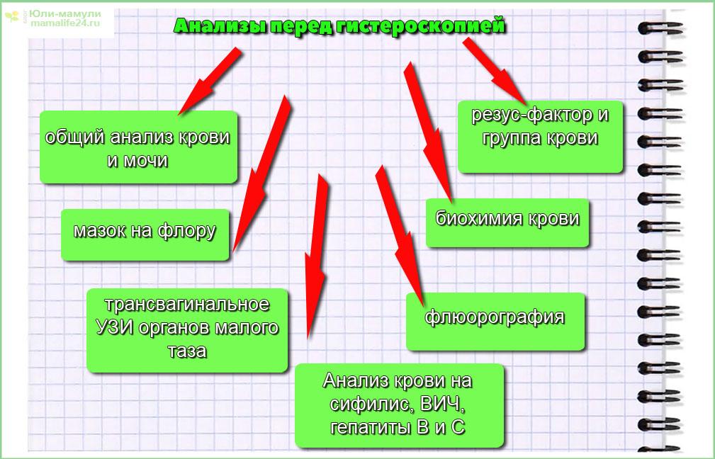 Анализы перед гистероскопией
