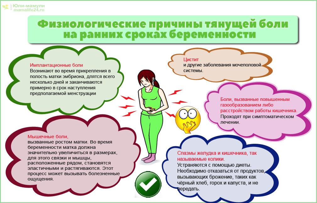 Физиологические причины тянущей боли на ранних сроках беременности