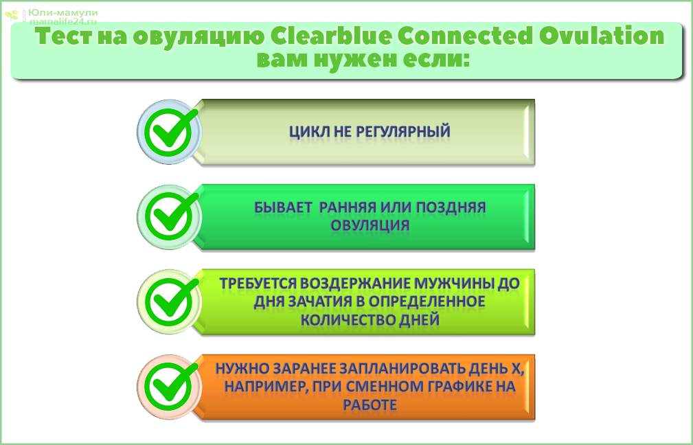 Clearblue Connected Ovulation Test System когда нужен. Показания