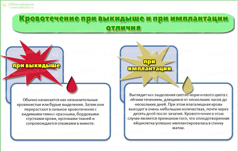 Кровотечение при бхб отличия от имплантационного