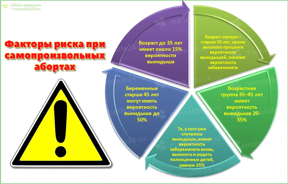 Факторы риска бхб