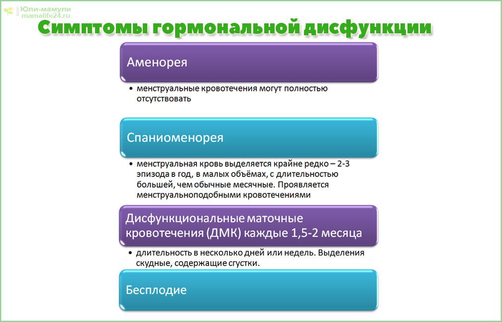 Симптомы гормональной дисфункции при атрезии фолликулов