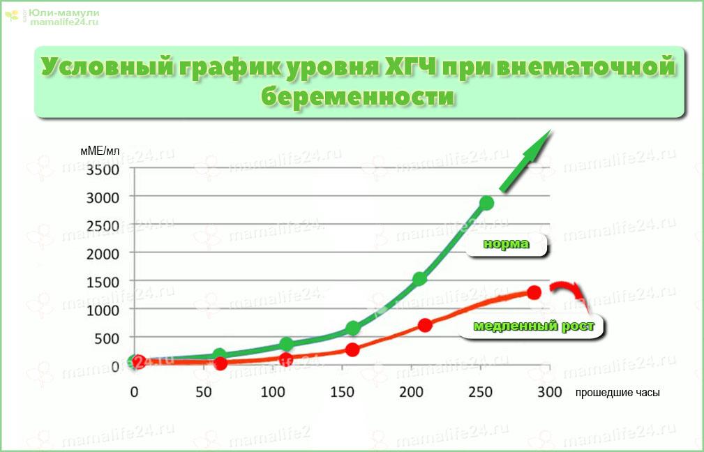 График уровня ХГЧ при внематочной беременности и в норме